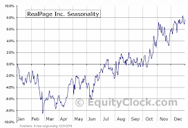 Realpage Inc Nasd Rp Seasonal Chart Equity Clock