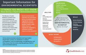 Utd Computer Science Degree Plan Flow Chart Usf Computer Science Flowchart Al Education