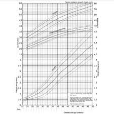 Fenton Preterm Growth Chart Girl Revised Growth Chart For Girls Download Scientific Diagram