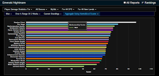 wow 7 1 5 dps charts warrior patch 7 1 5 fury arms pve dps melee page 3