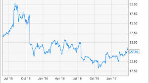 Skechers Stock Chart Up Nearly 50 Can Skechers Stock Surge Even Higher Nasdaq