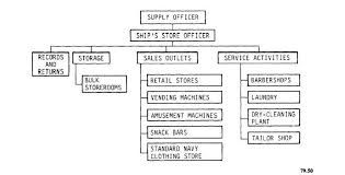 Functional Chart