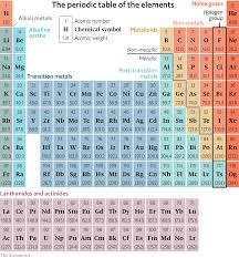 The History Of Science The Periodic Table Is 150 Years Old