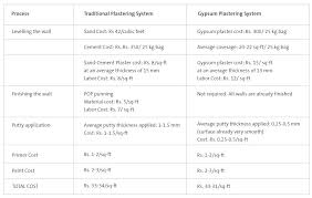 difference between plaster and drywall now lets look at each of these costs one by one difference between plaster and drywall