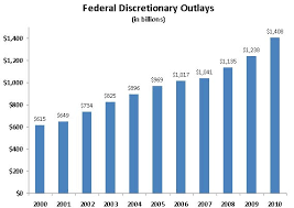 Gop Spending Cap Downsizing The Federal Government