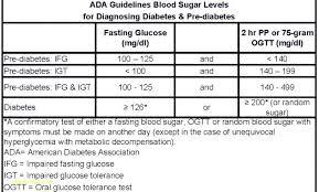 Blood Sugar Test Results Chart Random Blood Sugar Test Chart Homeish Co