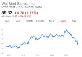 Walmart Stock Price Yahoo Ist Jetzt Teil Von Verizon Media