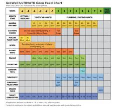 Canna Nutrients Feeding Chart 71 Detailed Canna Feed Chart For Cannabis