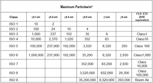 Clean Room Classifications Chart What Are Cleanroom Classifications Panel Built