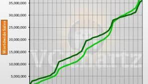 Xbox Charts Xbox One Vs Xbox 360 Vgchartz Gap Charts January 2018