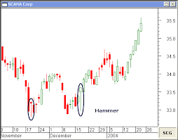 Hammer Candlestick And Hanging Man Candlestick Reveal Market