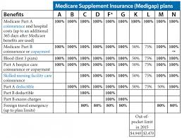 Medicare Supplement Chart Of Plans Medicare 101 Retirement Advisory Consultants