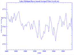 Lake Huron Water Levels Historical Chart Lake Michigan And Lake Huron Water Levels Wisconsin Sea Grant