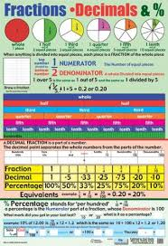 Amazon Com Grindstore Laminated Fractions Decimals And