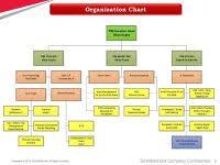 Tech Mahindra Organizational Chart Tech Mahindra Organizational Chart Organization Structure