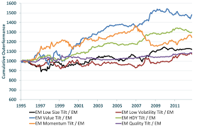 Msci World Index Performance Charts Msci Completes Factor Indexes Research Study For Worlds