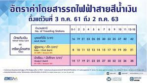 MRT แจ้งอัตราค่าโดยสารใหม่ของรถไฟฟ้าสายสีน้ำเงิน