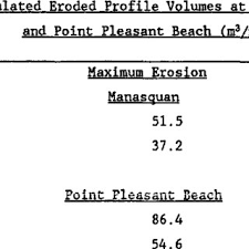 Manasquan Tide Chart 2018 Eroded Profile Volumes At Manasquan And Point Pleasant Beach