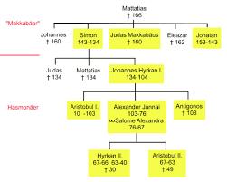 From german stammbaum (family tree). Das Wissenschaftliche Bibellexikon Im Internet Bibelwissenschaft De