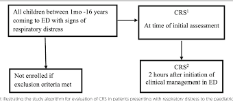 Critical Care Time Chart Figure 1 From The Clinical Respiratory Score Predicts