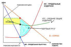 Реферат Монополистическая конкуренция  Абстрактная модель монополистической конкуренции в краткосрочном периоде