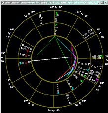 Lunar Return Chart Free Powerful Calculation Astrology Software Low Price Free Downloads