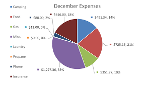 Budgeting Pie Chart December Monthly Budget Report Breakdown Pie Chart The Compass Is
