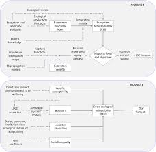 Components Of Ecosystem Flow Chart Ecoser 2 0 Flow Chart Main Components Rectangular Boxes