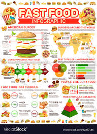 Junk Food Chart Fast Food Infographic Poster With Meals And Charts