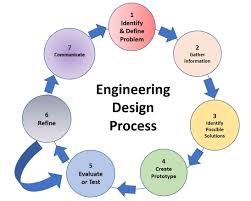 Engineering Design Process Test Answers Integrating Engineering Design And Challenge Based Learning