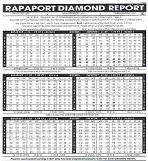 Diamond Costs Buying Guide Knowledge Base Essilux