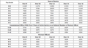 Army Officer Pay Chart 16 Detailed Usmc Pay Grade