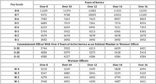 16 Detailed Usmc Pay Grade