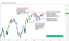 Mcx Crude Oil Chart Crude Oil Is Trading At An Inflection Point On Daily Chart