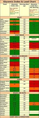 Printable Glycemic Load Chart 60 Most Popular Glycemic Index Chart For Fruit
