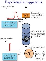 Inverse Gas Chromatography Kosekgroup