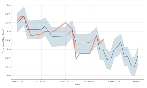 Mer Stock Chart Merrill Lynch Company Inc 6 45 Trust Preferred