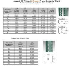 Interlake Rack Capacity Chart Www Bedowntowndaytona Com