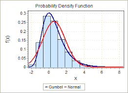 Probability Density Chart Distribution Fitting Using Distribution Graphs