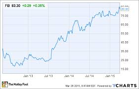 Facebook Share Price History Chart What Could Possibly Go Wrong With Facebook Stock The