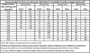 A Guide About Recommended Tire Pressure