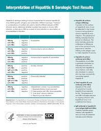 Hep B Serology Chart