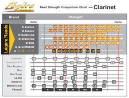 Clarinet Reed Chart Legere Synthetic Signature European Cut Bb Clarinet Reed 1