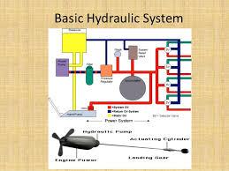 hydraulic system of landing gear in aircraft basic hydraulic system