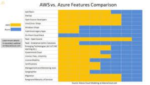 Aws Vs Azure Comparison Chart Aws Vs Azure A Features Comparison Akasia