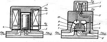 Реферат исполнительные механизмы ru В электромагнитном вентиле непрямого действия рис 1 2 б электромагнитом открывается вспомогательный клапан