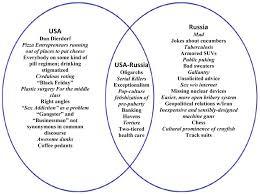 Socialism And Communism Venn Diagram U S Bill Of Rights Venn Diagram Manual E Books
