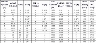 70 Prototypic I Beam Size And Weight Chart