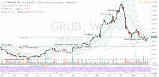 Grubhub Share Price Chart Why Its Time To Nibble On Grubhub Grub Stock Investorplace