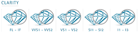 Diamond Clarity Guide What Is Diamond Clarity Diamond Clarity Buyers Guide Online